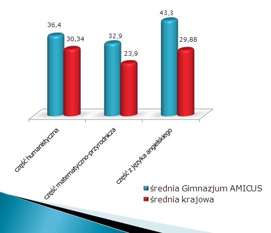 wyniki egzaminu gimnazjalnego 2010