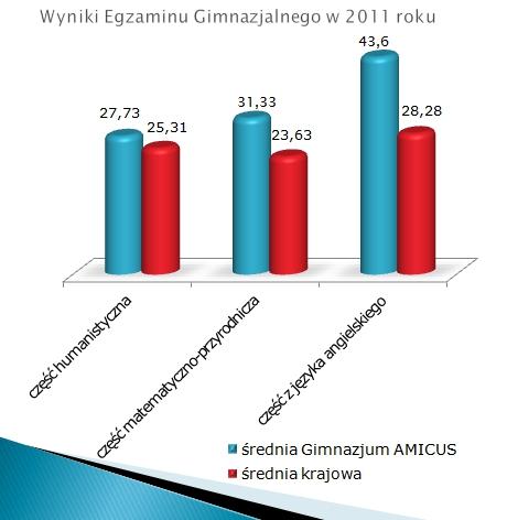 Wyniki Egzaminu Gimnazjalnego 2011
